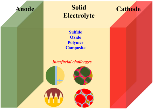 Solid State Battery >> All Solid State Batteries Advanced Nanomaterials For Clean